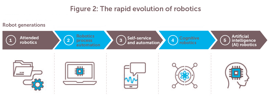 Robots Join The Team Automation Transformation And The Future Of